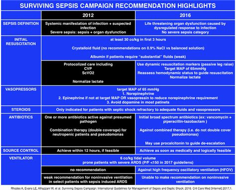 Suviving Sepsis Campaign Guidelines 2017 | FOAMcast