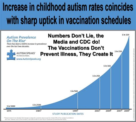 Vaccines are Deadly and Don't Work | Integrating Dark and